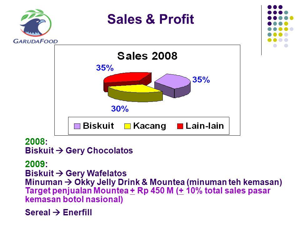 Sales & Profit 2008 : Biskuit  Gery Chocolatos 2009: Biskuit  Gery Wafelatos Minuman  Okky Jelly Drink & Mountea (minuman teh kemasan) Target penju