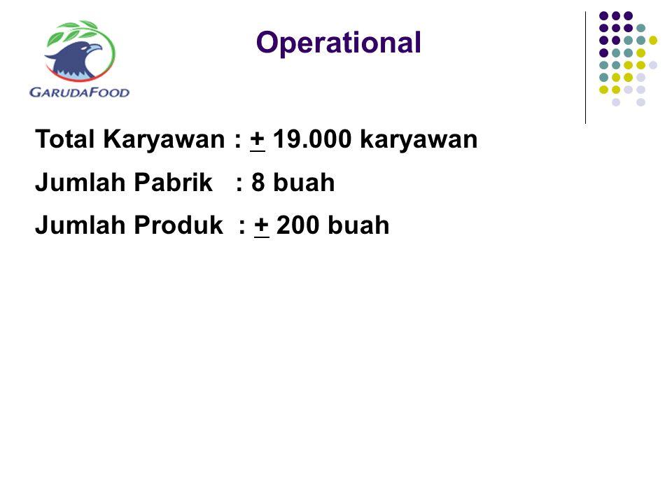 Operational Total Karyawan : + 19.000 karyawan Jumlah Pabrik : 8 buah Jumlah Produk : + 200 buah