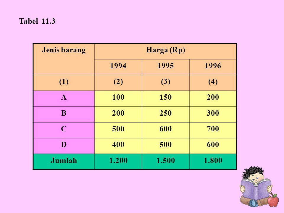 Jenis barangHarga (Rp) 199419951996 (1)(2)(3)(4) A100150200 B 250300 C500600700 D400500600 Jumlah1.2001.5001.800 Tabel 11.3
