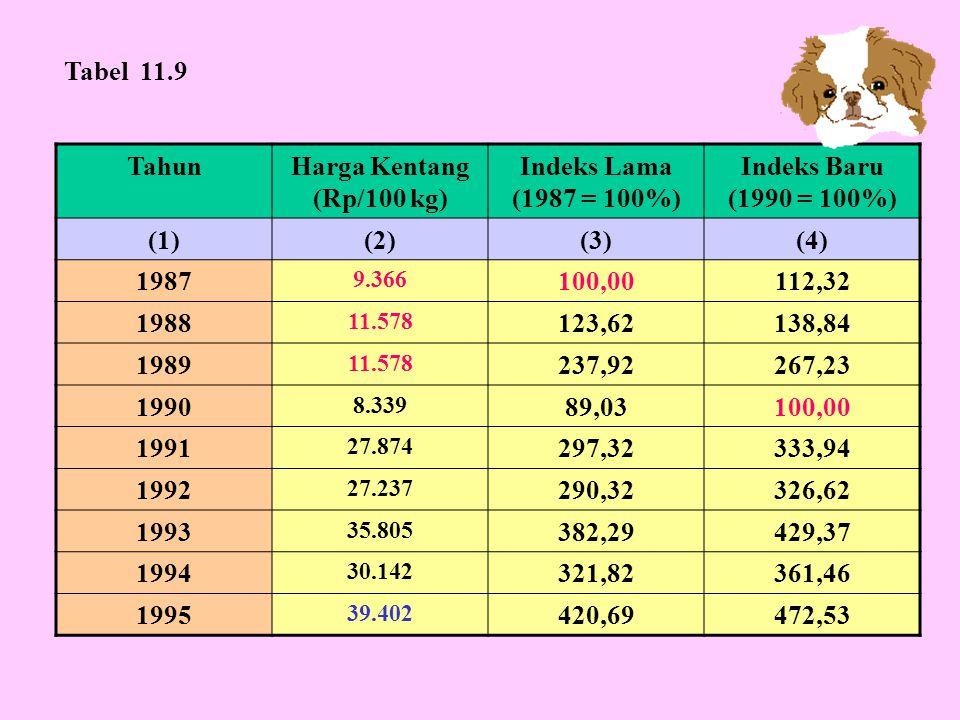 TahunHarga Kentang (Rp/100 kg) Indeks Lama (1987 = 100%) Indeks Baru (1990 = 100%) (1)(2)(3)(4) 1987 9.366 100,00112,32 1988 11.578 123,62138,84 1989