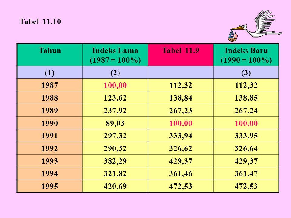TahunIndeks Lama (1987 = 100%) Tabel 11.9Indeks Baru (1990 = 100%) (1)(2)(3) 1987100,00112,32 1988123,62138,84138,85 1989237,92267,23267,24 199089,031