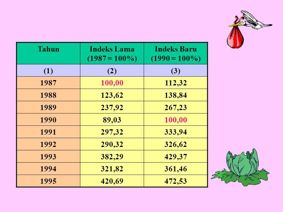TahunIndeks Lama (1987 = 100%) Indeks Baru (1990 = 100%) (1)(2)(3) 1987100,00112,32 1988123,62138,84 1989237,92267,23 199089,03100,00 1991297,32333,94