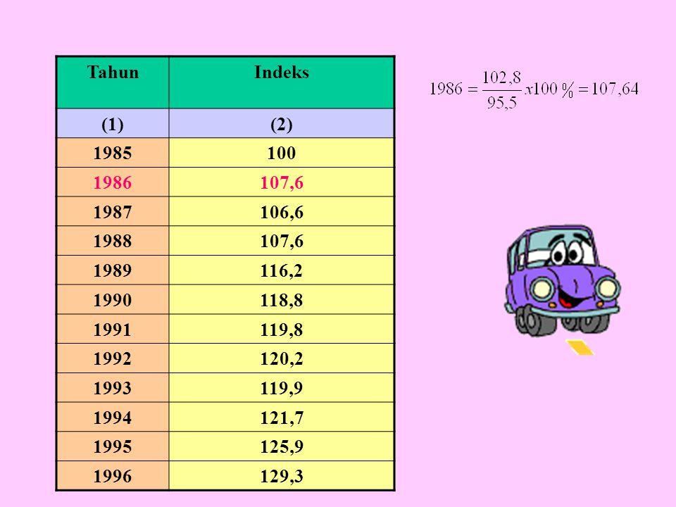 TahunIndeks (1)(2) 1985100 1986107,6 1987106,6 1988107,6 1989116,2 1990118,8 1991119,8 1992120,2 1993119,9 1994121,7 1995125,9 1996129,3