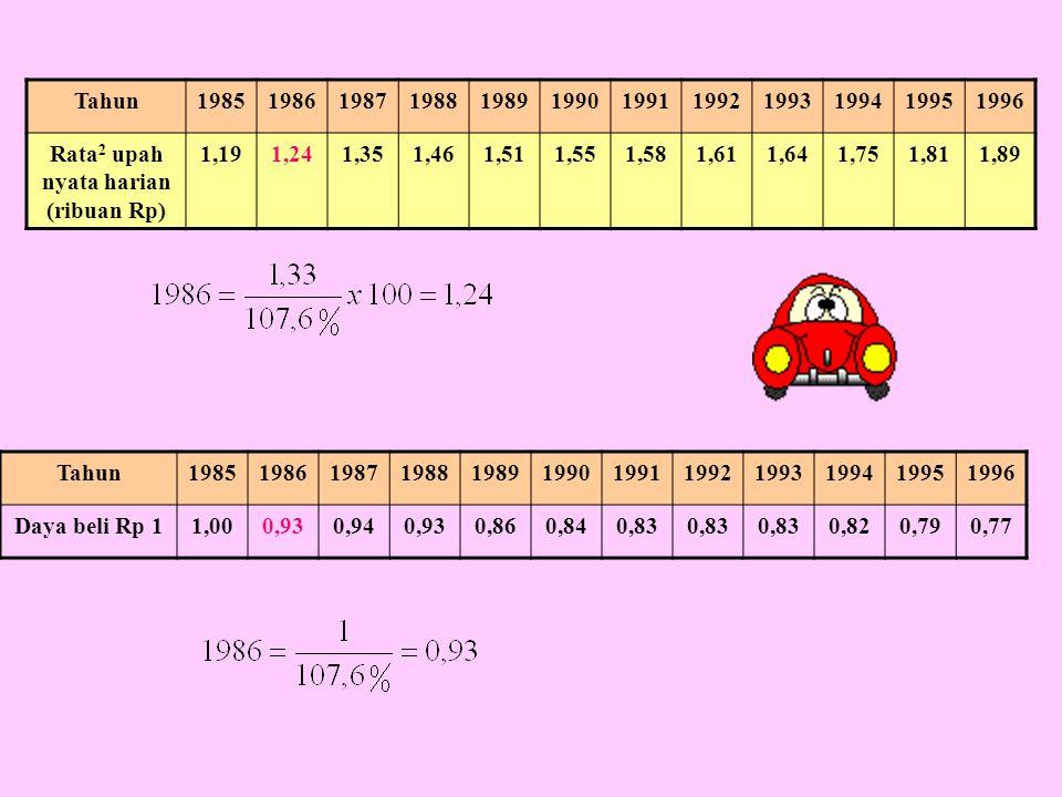 Tahun198519861987198819891990199119921993199419951996 Rata 2 upah nyata harian (ribuan Rp) 1,191,241,351,461,511,551,581,611,641,751,811,89 Tahun19851