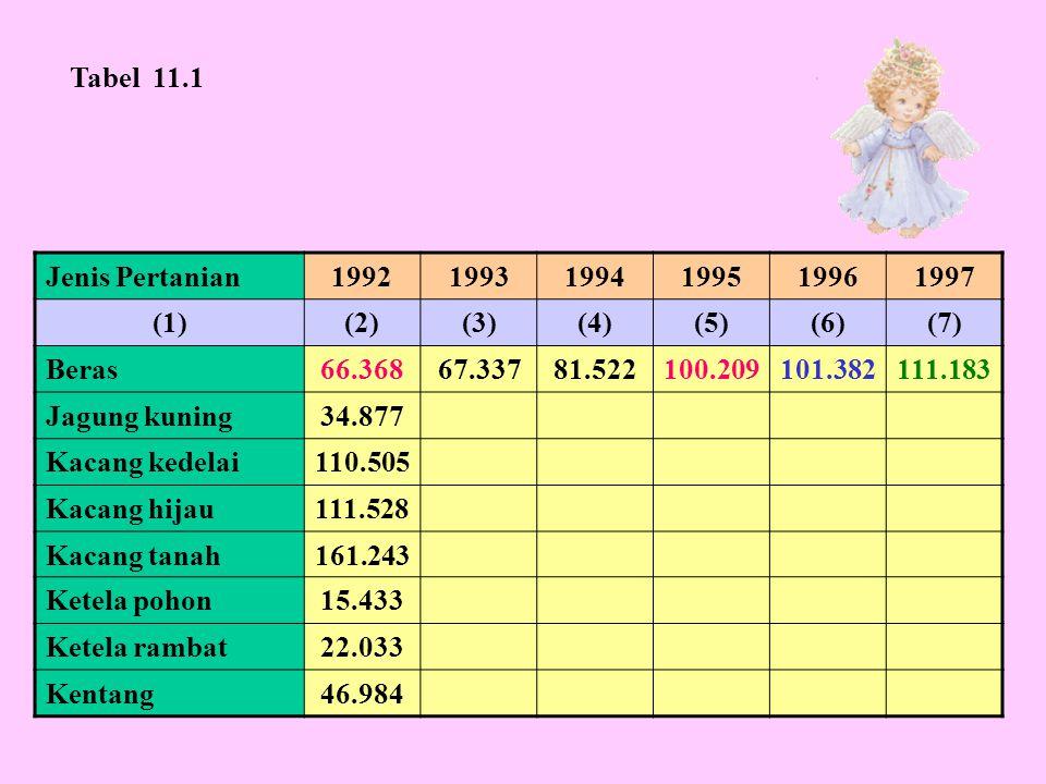 Jenis Barang199219931994199519961997 (1)(2)(3)(4)(5)(6)(7) Padi sawah45.55943.95946.80648.18846.59245.711 Padi ladang Jagung Ubi kayu Ubi jalar Kacang tanah Kedelai Tabel 11.2