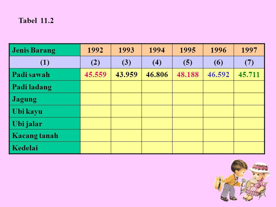 Jenis Barang199219931994199519961997 (1)(2)(3)(4)(5)(6)(7) Padi sawah45.55943.95946.80648.18846.59245.711 Padi ladang Jagung Ubi kayu Ubi jalar Kacang