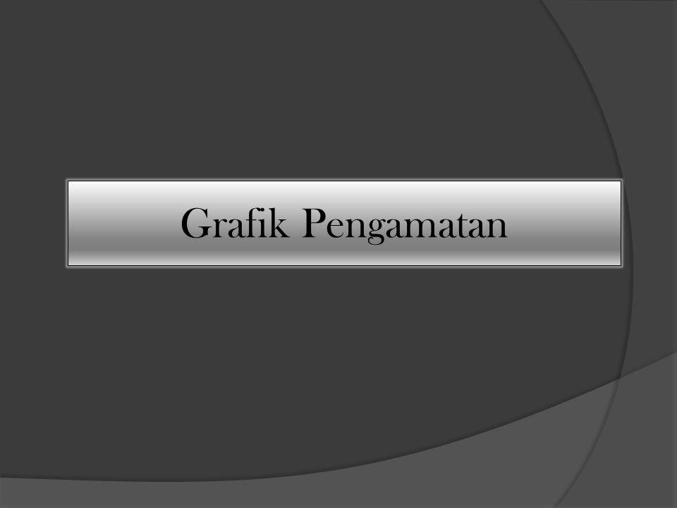 Grafik Pengamatan