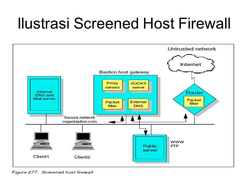 Ilustrasi Screened Host Firewall