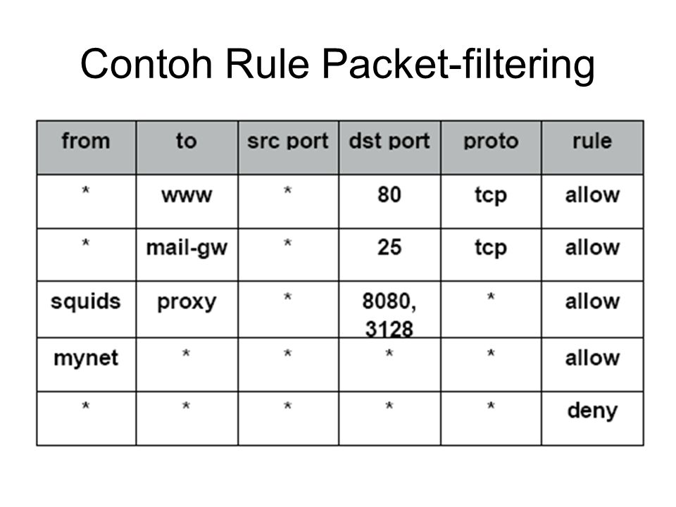 Contoh Rule Packet-filtering