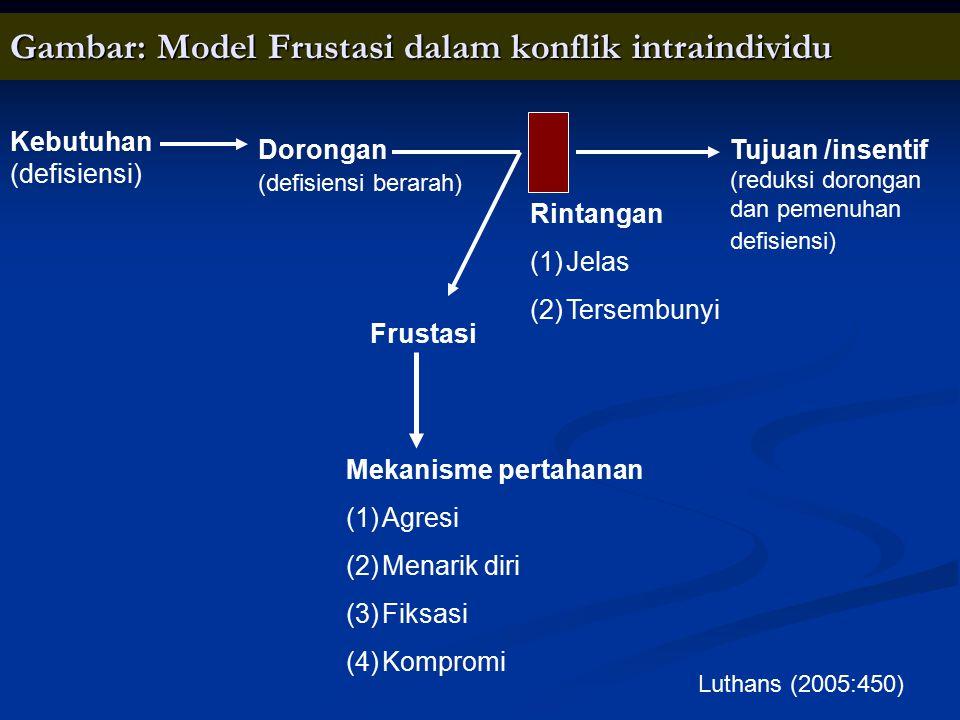 Gambar: Model Frustasi dalam konflik intraindividu Mekanisme pertahanan (1)Agresi (2)Menarik diri (3)Fiksasi (4)Kompromi Frustasi Tujuan /insentif (re