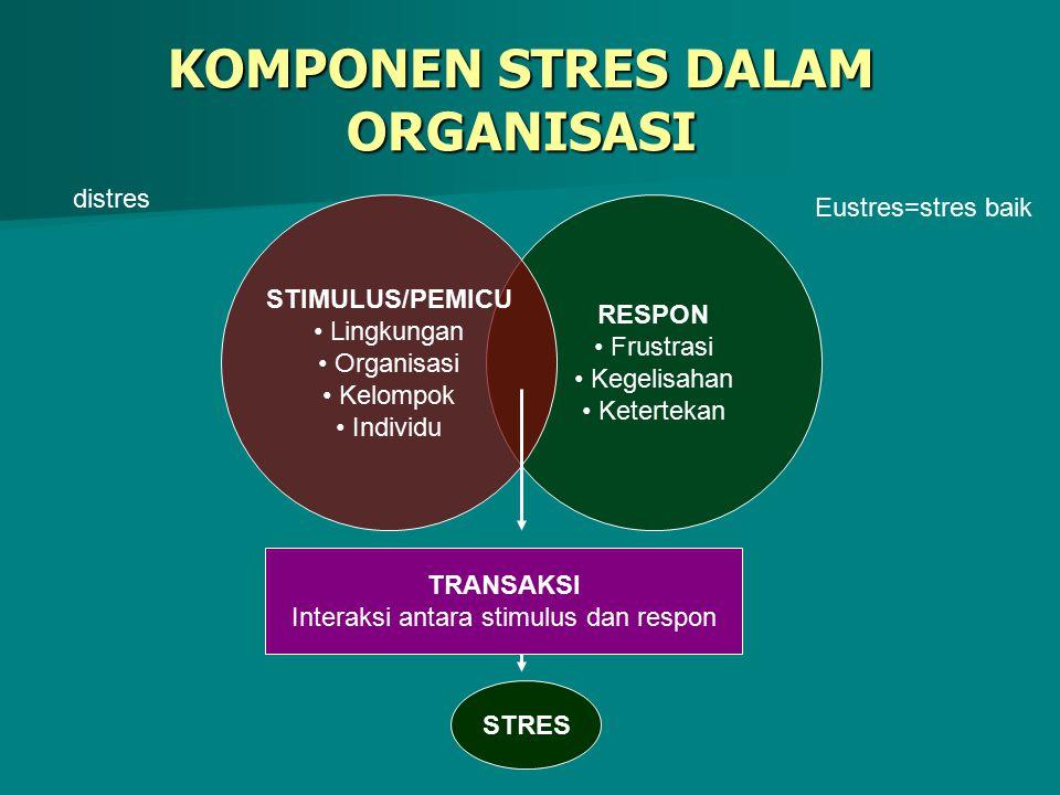 KOMPONEN STRES DALAM ORGANISASI RESPON Frustrasi Kegelisahan Ketertekan STIMULUS/PEMICU Lingkungan Organisasi Kelompok Individu TRANSAKSI Interaksi an