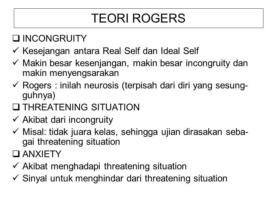 TEORI ROGERS  INCONGRUITY Kesejangan antara Real Self dan Ideal Self Makin besar kesenjangan, makin besar incongruity dan makin menyengsarakan Rogers