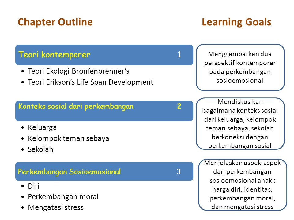 Chapter Outline Learning Goals Teori kontemporer 1 Teori Ekologi Bronfenbrenner's Teori Erikson's Life Span Development Konteks sosial dari perkembang