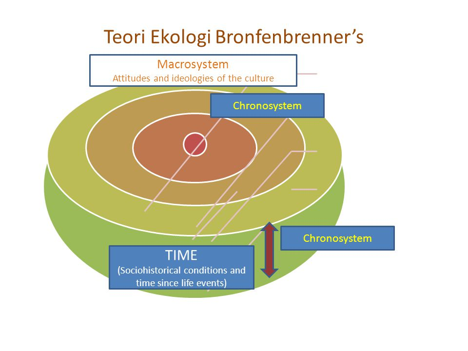 Teori Ekologi Bronfenbrenner's TIME (Sociohistorical conditions and time since life events) Chronosystem Macrosystem Attitudes and ideologies of the culture Chronosystem