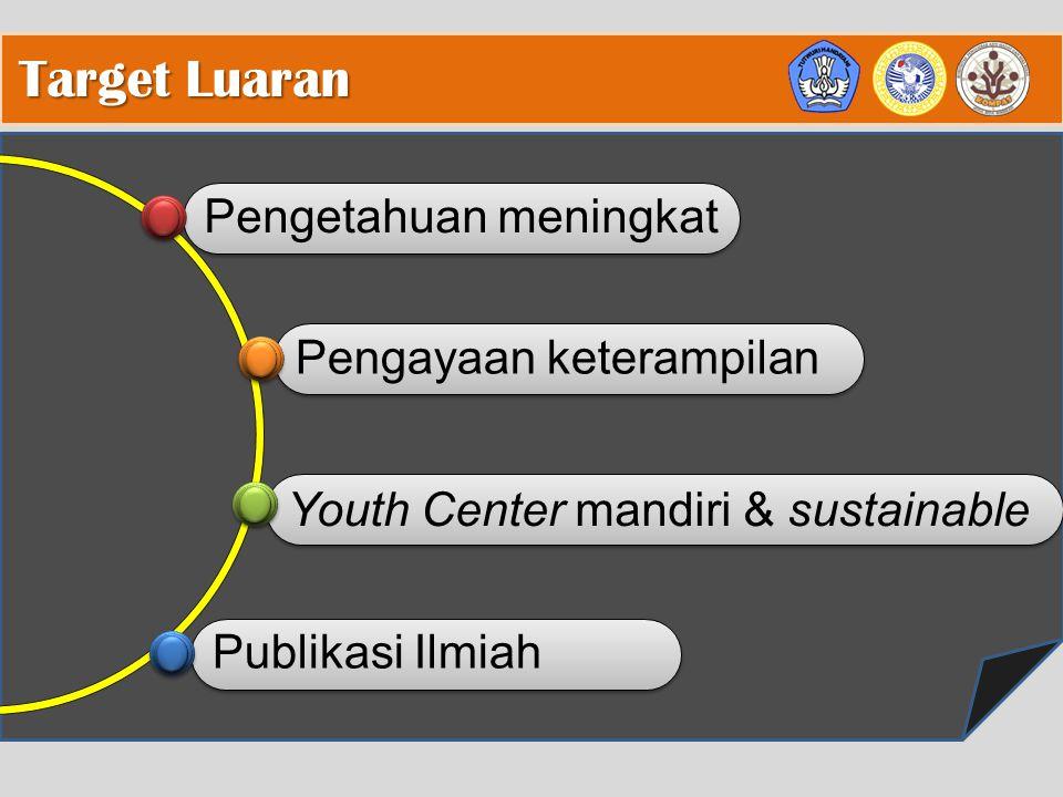 Pengetahuan meningkat Pengayaan keterampilan Youth Center mandiri & sustainable Publikasi Ilmiah Target Luaran