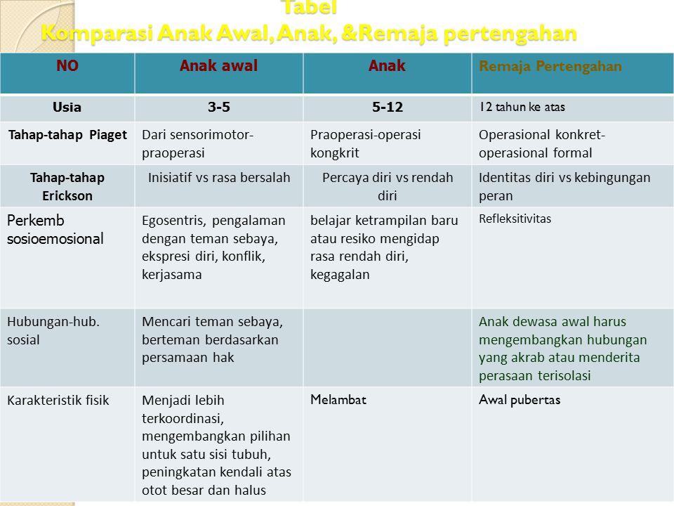 Tabel Komparasi Anak Awal, Anak, &Remaja pertengahan NOAnak awalAnak Remaja Pertengahan Usia3-55-12 12 tahun ke atas Tahap-tahap PiagetDari sensorimot