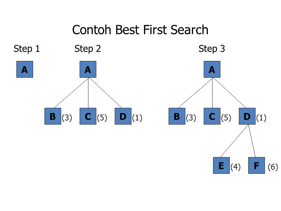 Contoh Best First Search A A CBD (3)(1)(5) (6) A CBD (3)(1)(5) EF (4) Step 1Step 2Step 3