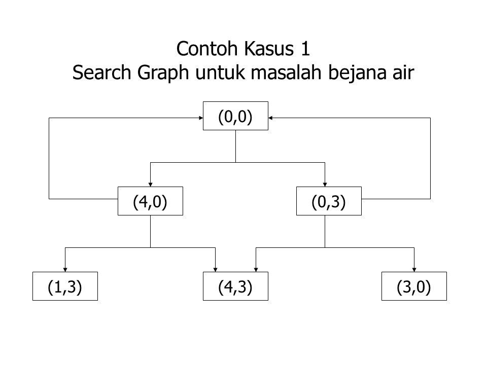 Contoh Kasus 1 Search Graph untuk masalah bejana air (0,0) (0,3)(4,0) (4,3)(3,0)(1,3)