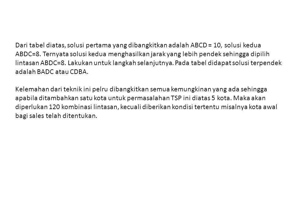 Dari tabel diatas, solusi pertama yang dibangkitkan adalah ABCD = 10, solusi kedua ABDC=8.