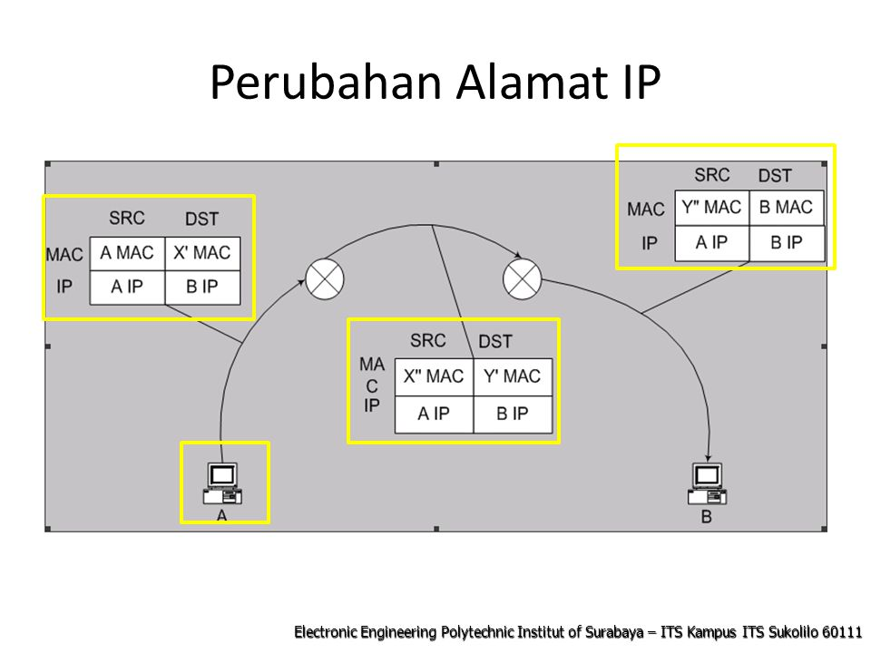 Electronic Engineering Polytechnic Institut of Surabaya – ITS Kampus ITS Sukolilo 60111 Perubahan Alamat IP