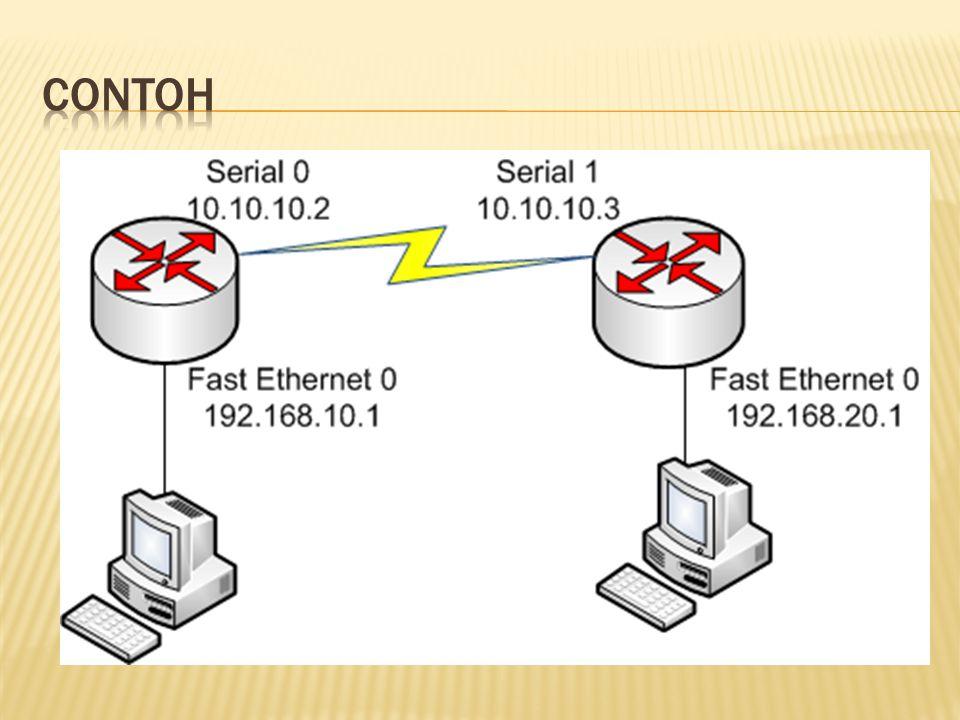 Agar 2 buah router dapat saling terhubung maka dilakukan sebuah routing RouterAlamat NetworkInterfaceIP Address Router A10.10.10.0Serial 010.10.10.2 Router A192.168.10.0Fast Ethernet 0192.168.10.1 RouterAlamat NetworkInterfaceIP Address Router B10.10.10.0Serial 110.10.10.3 Router B192.168.20.0Fast Ethernet 0192.168.20.1