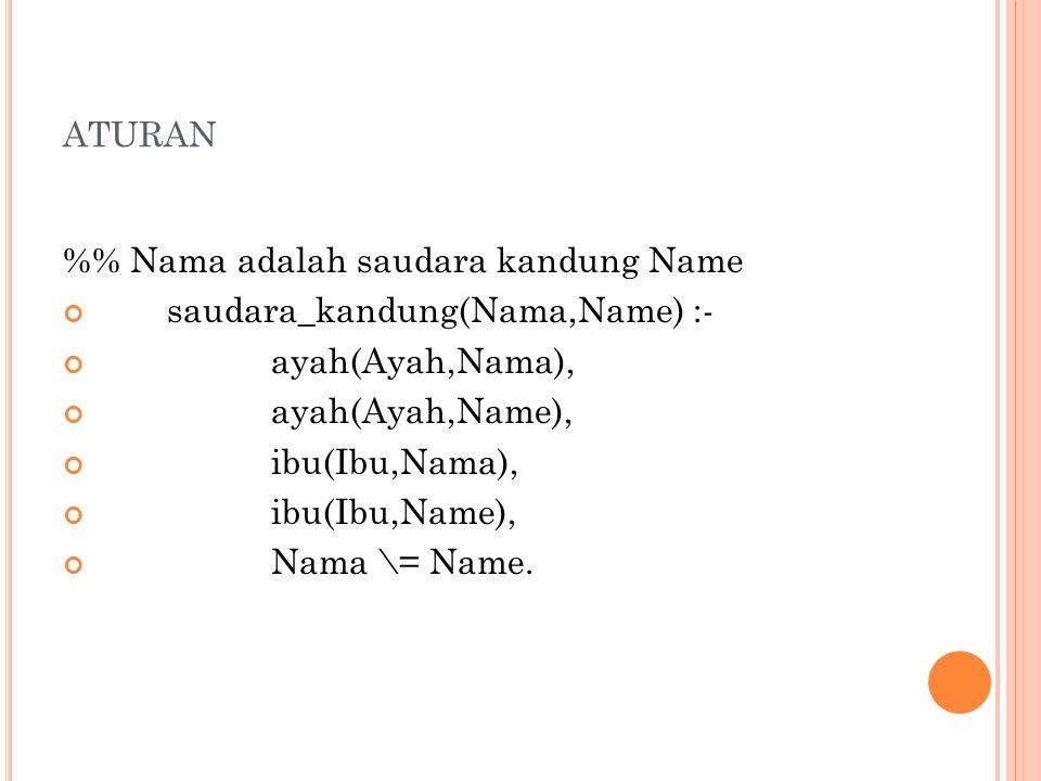 ATURAN % Nama adalah saudara kandung Name saudara_kandung(Nama,Name) :- ayah(Ayah,Nama), ayah(Ayah,Name), ibu(Ibu,Nama), ibu(Ibu,Name), Nama \= Name.