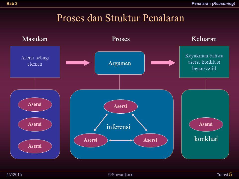  Suwardjono Bab 2Penalaran (Reasoning) 4/7/2015 Transi 5 Proses dan Struktur Penalaran Argumen Asersi sebagi elemen Keyakinan bahwa asersi konklusi b