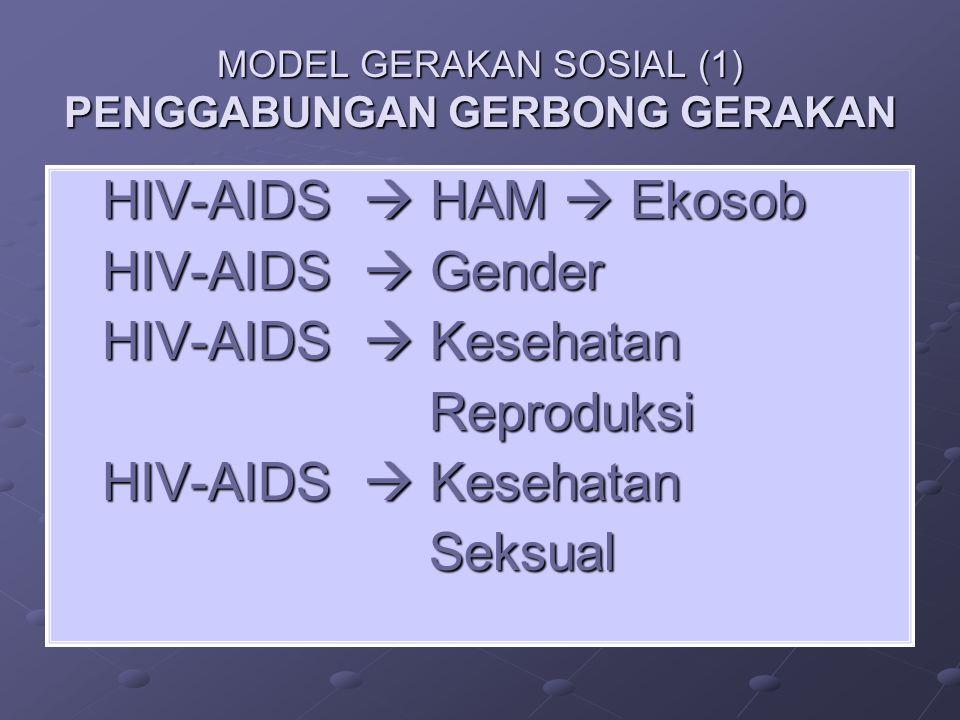 MODEL GERAKAN SOSIAL (1) PENGGABUNGAN GERBONG GERAKAN HIV-AIDS  HAM  Ekosob HIV-AIDS  HAM  Ekosob HIV-AIDS  Gender HIV-AIDS  Gender HIV-AIDS  K