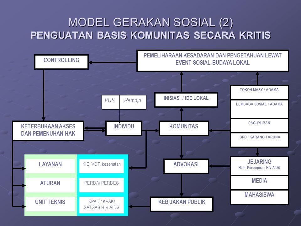 MODEL GERAKAN SOSIAL (2) PENGUATAN BASIS KOMUNITAS SECARA KRITIS KETERBUKAAN AKSES DAN PEMENUHAN HAK INDIVIDUKOMUNITAS TOKOH MASY / AGAMA LEMBAGA SOSI