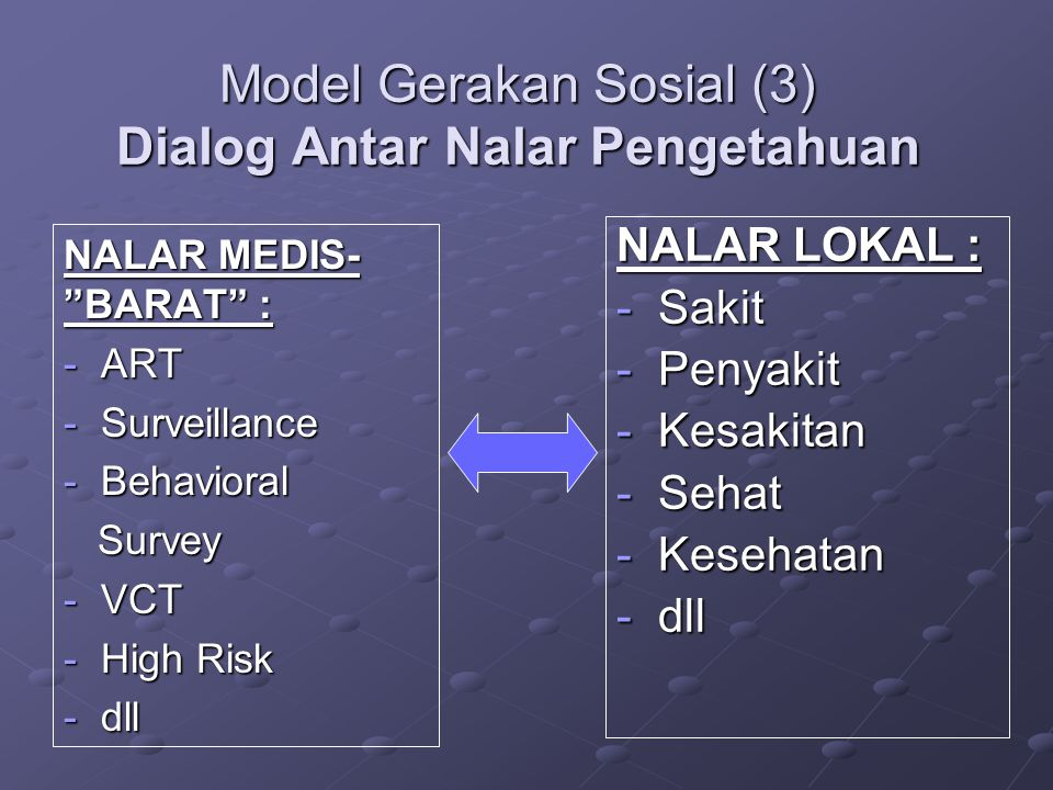"Model Gerakan Sosial (3) Dialog Antar Nalar Pengetahuan NALAR MEDIS- ""BARAT"" : - ART - Surveillance - Behavioral Survey Survey - VCT - High Risk - dll"