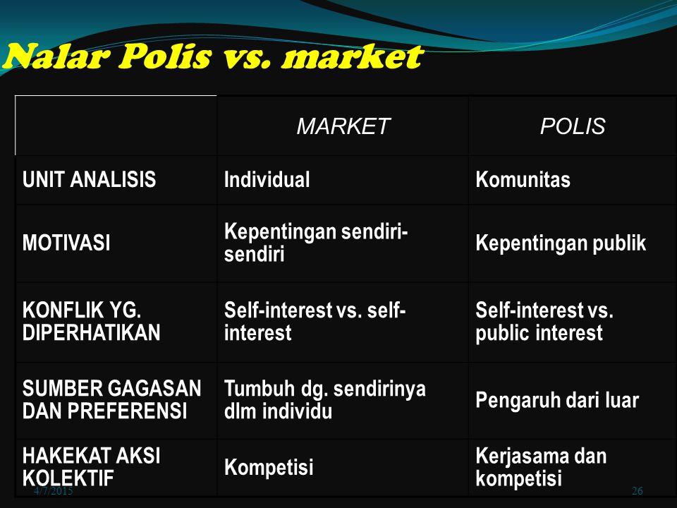 4/7/201526 Nalar Polis vs. market MARKETPOLIS UNIT ANALISISIndividualKomunitas MOTIVASI Kepentingan sendiri- sendiri Kepentingan publik KONFLIK YG. DI