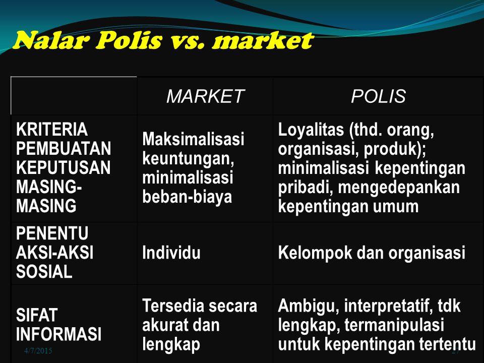 4/7/201527 Nalar Polis vs. market MARKETPOLIS KRITERIA PEMBUATAN KEPUTUSAN MASING- MASING Maksimalisasi keuntungan, minimalisasi beban-biaya Loyalitas