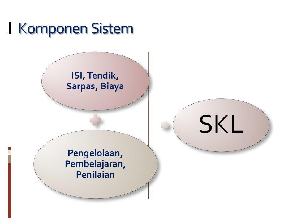 Komponen Sistem ISI, Tendik, Sarpas, Biaya Pengelolaan, Pembelajaran, Penilaian SKL