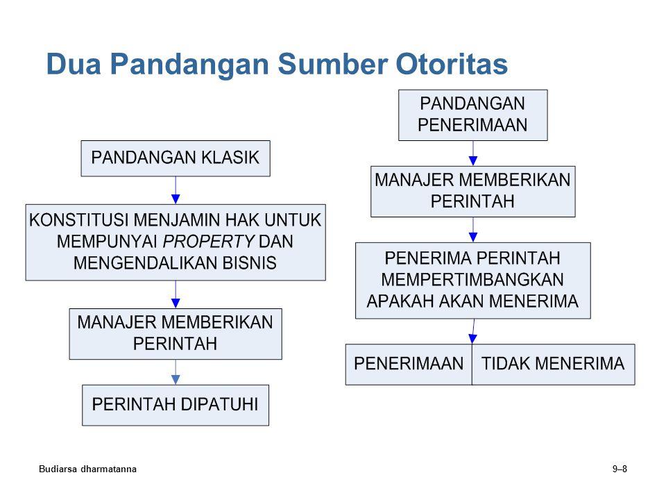 Budiarsa dharmatanna9–29 Wewenang Lini, Staf & Fungsional Wewenang Lini  Bagian organisasi yang secara langsung bertanggung jawab untuk mencapai tujuan organisasi Wewenang Staf  Memberikan nasihat dan jasa pada lini.