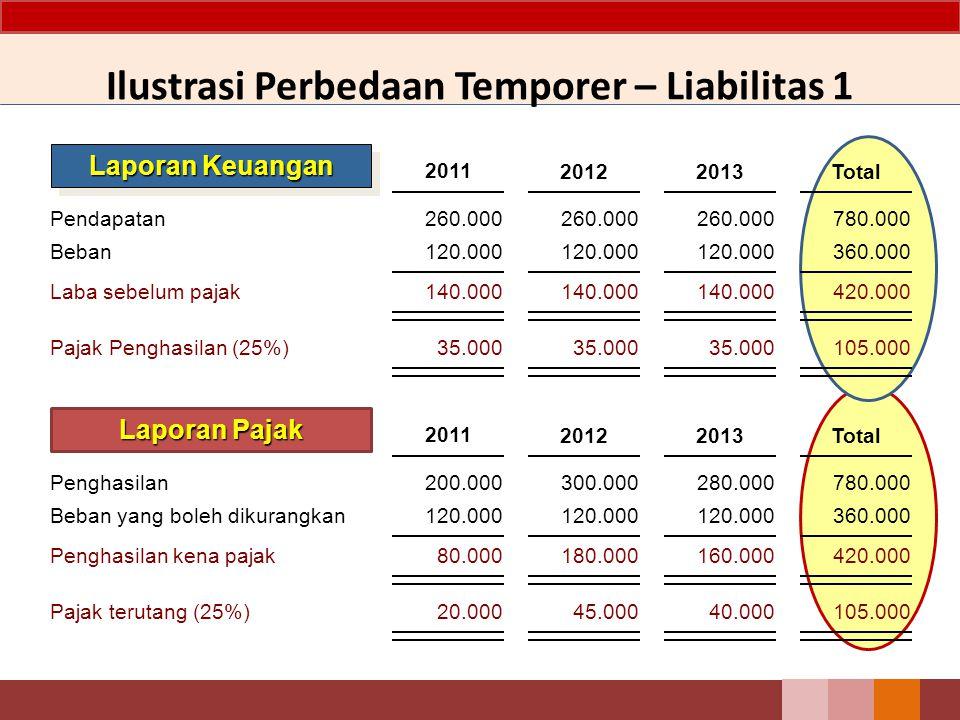 Pendapatan Beban Laba sebelum pajak Pajak Penghasilan (25%) 260.000 120.000 140.000 35.000 20122013Total Laporan Keuangan 2011 Ilustrasi Perbedaan Tem