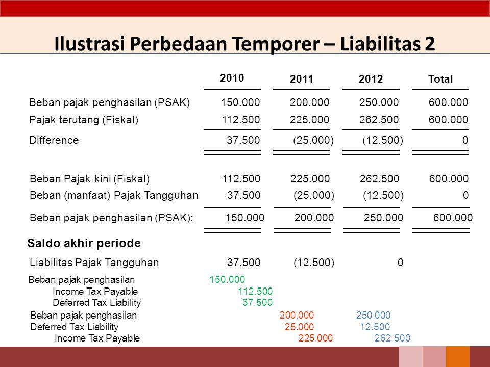 Beban pajak penghasilan (PSAK) Pajak terutang (Fiskal) Difference 150.000 112.500 37.500 200.000 2011 225.000 (25.000) 250.000 2012 262.500 (12.500) 6