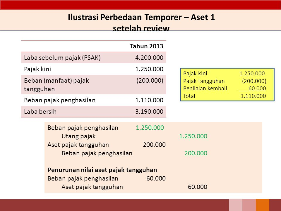 Tahun 2013 Laba sebelum pajak (PSAK)4.200.000 Pajak kini1.250.000 Beban (manfaat) pajak tangguhan (200.000) Beban pajak penghasilan1.110.000 Laba bers