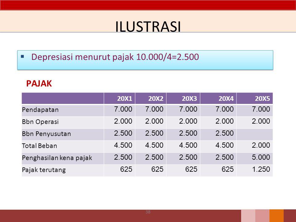 ILUSTRASI  Depresiasi menurut pajak 10.000/4=2.500 20X120X220X320X420X5 Pendapatan 7.000 Bbn Operasi 2.000 Bbn Penyusutan 2.500 Total Beban 4.500 2.0