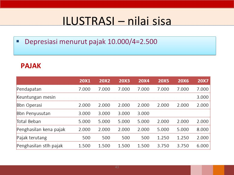 ILUSTRASI – nilai sisa  Depresiasi menurut pajak 10.000/4=2.500 PAJAK 20X120X220X320X420X520X620X7 Pendapatan7.000 Keuntungan mesin 3.000 Bbn Operasi