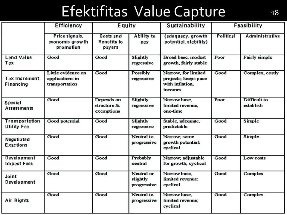 Efektifitas Value Capture 18