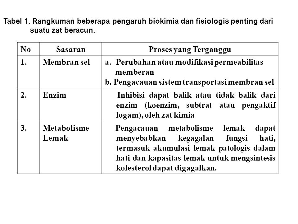 Tabel 1. Rangkuman beberapa pengaruh biokimia dan fisiologis penting dari suatu zat beracun. NoSasaranProses yang Terganggu 1.Membran sela.Perubahan a