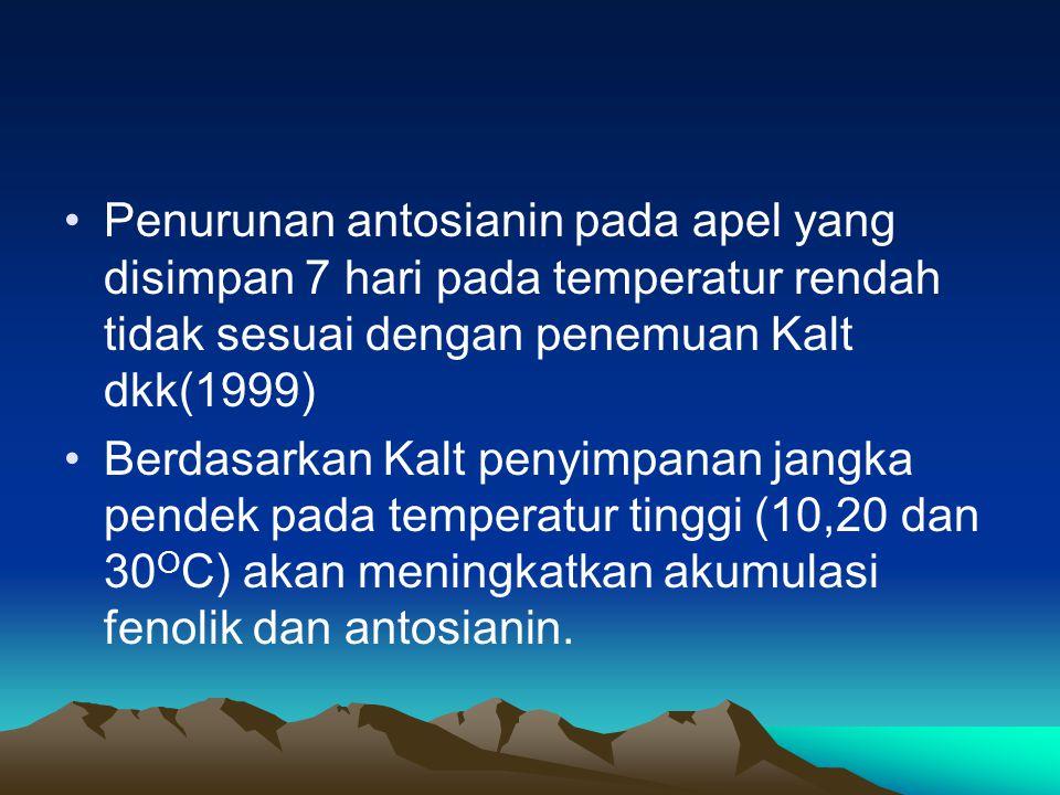 Penurunan antosianin pada apel yang disimpan 7 hari pada temperatur rendah tidak sesuai dengan penemuan Kalt dkk(1999) Berdasarkan Kalt penyimpanan jangka pendek pada temperatur tinggi (10,20 dan 30 O C) akan meningkatkan akumulasi fenolik dan antosianin.