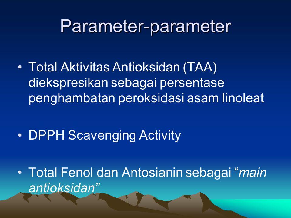 Parameter-Parameter Enzim-enzim yang terlibat dalam reaksi oksidatif : Polyphenoloxidase (PPO), Peroxidase (POD) Jumlah etilen untuk menentukan tingkat kematangan fisiologi