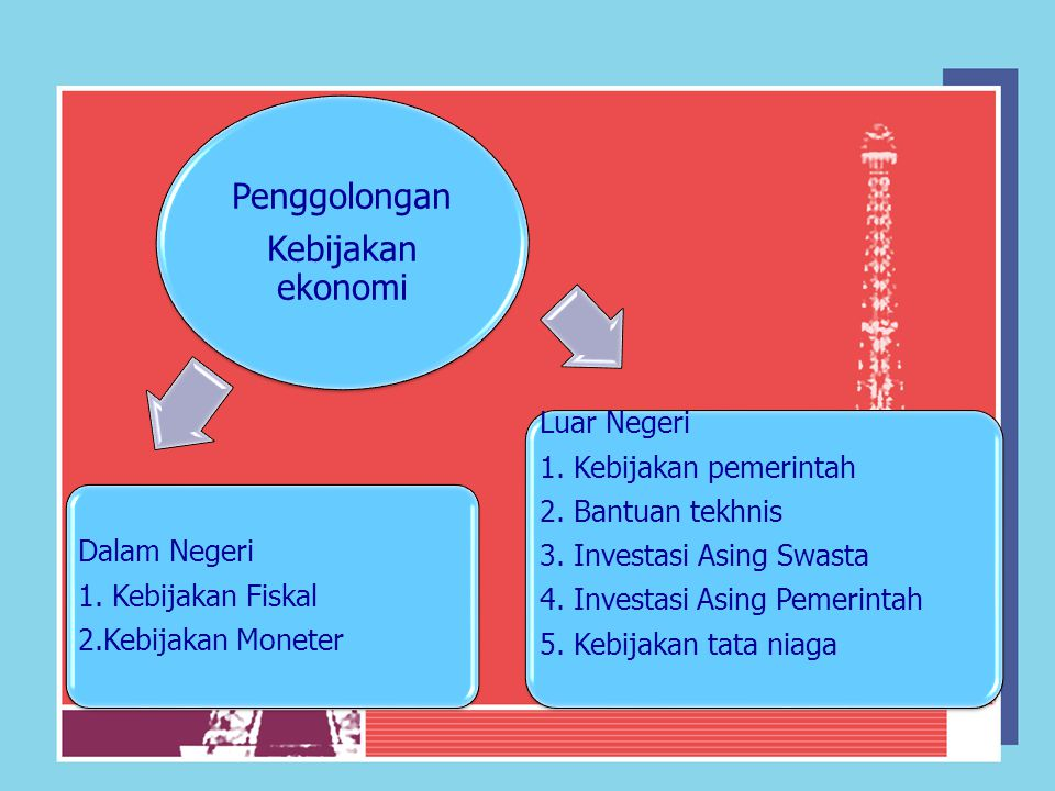 Penggolongan Kebijakan ekonomi Dalam Negeri 1. Kebijakan Fiskal 2.Kebijakan Moneter Luar Negeri 1. Kebijakan pemerintah 2. Bantuan tekhnis 3. Investas