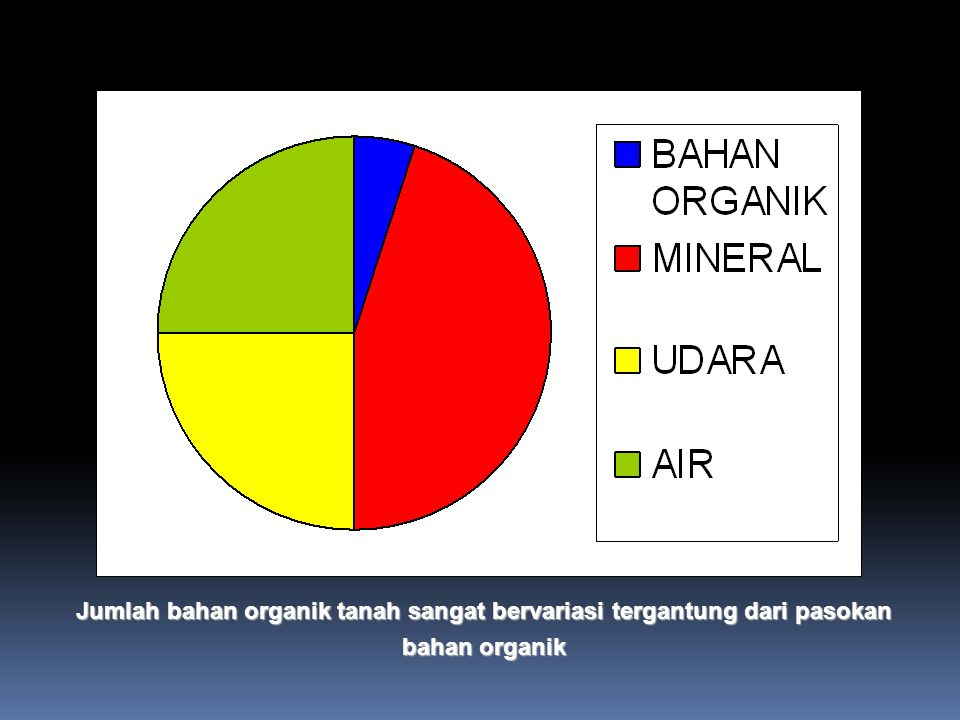 Jumlah bahan organik tanah sangat bervariasi tergantung dari pasokan bahan organik
