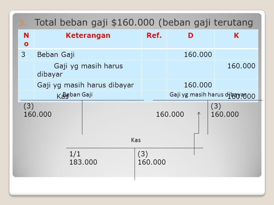 3. Total beban gaji $160.000 (beban gaji terutang dan dibayar) NoNo KeteranganRef.DK 3Beban Gaji160.000 Gaji yg masih harus dibayar 160.000 Gaji yg ma