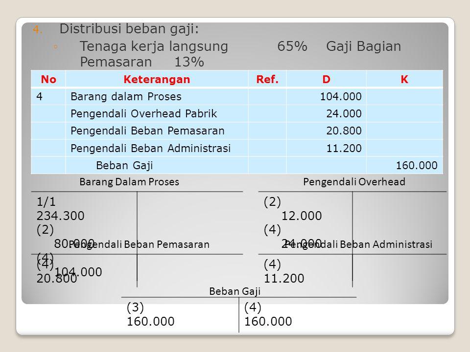 4. Distribusi beban gaji: ◦Tenaga kerja langsung 65% Gaji Bagian Pemasaran13% ◦Tenaga kerja tidak langsung 15% Gaji Bagian Administrasi7 % NoKeteranga