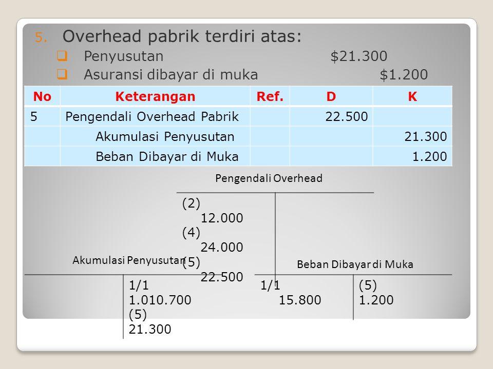 5. Overhead pabrik terdiri atas:  Penyusutan$21.300  Asuransi dibayar di muka$1.200 NoKeteranganRef.DK 5Pengendali Overhead Pabrik22.500 Akumulasi P