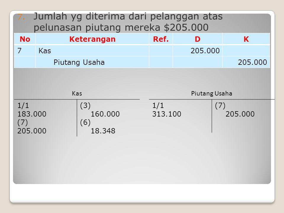 7. Jumlah yg diterima dari pelanggan atas pelunasan piutang mereka $205.000 NoKeteranganRef.DK 7Kas205.000 Piutang Usaha205.000 1/1 183.000 (7) 205.00