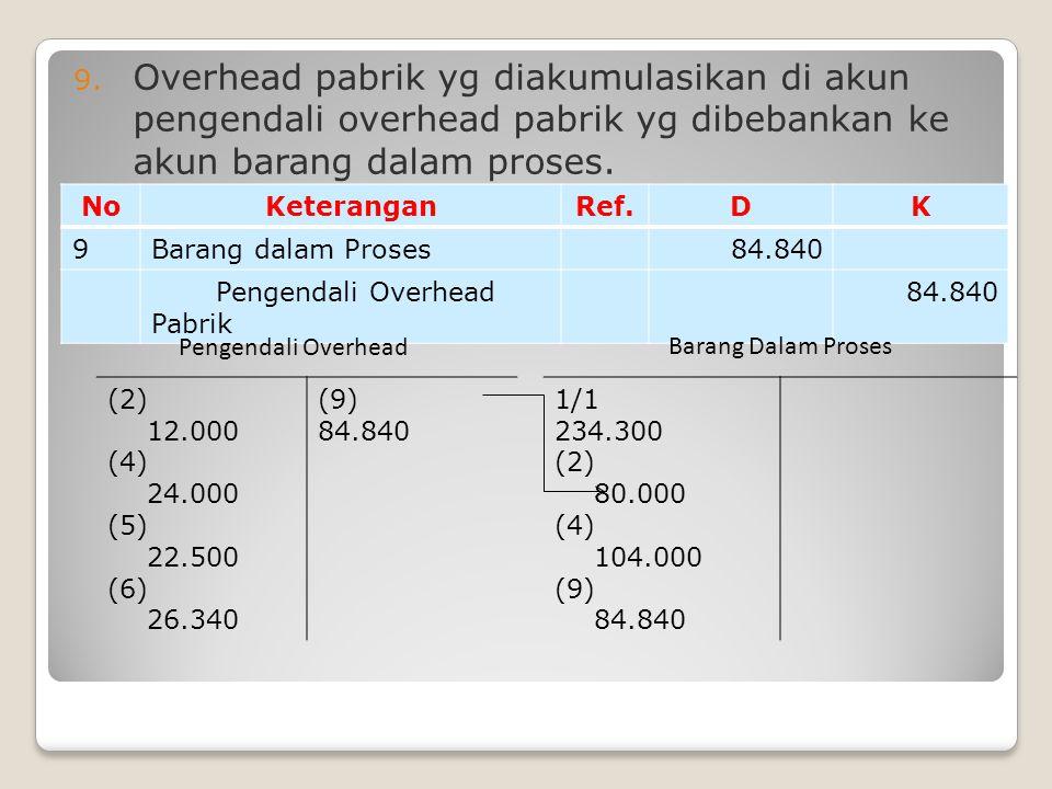 9. Overhead pabrik yg diakumulasikan di akun pengendali overhead pabrik yg dibebankan ke akun barang dalam proses. NoKeteranganRef.DK 9Barang dalam Pr